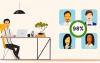 Đánh giá hiệu suất làm việc nhân viên văn phòng