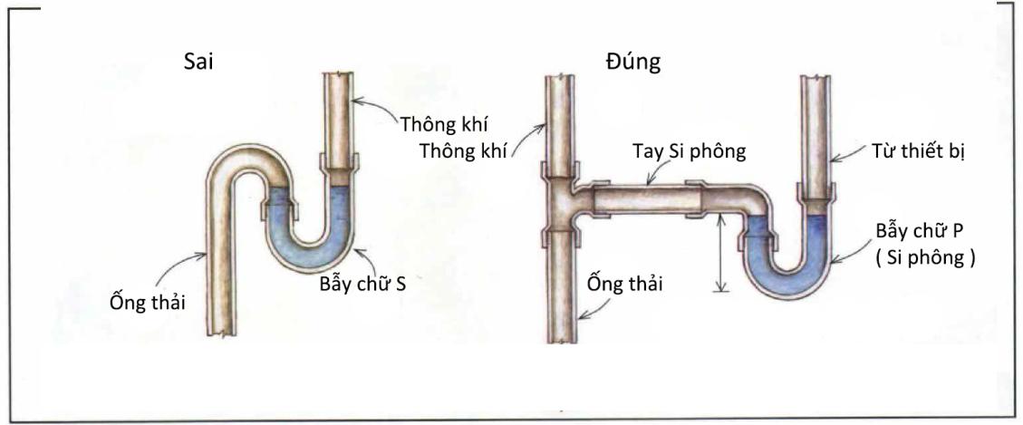 Các lỗi thường gặp khi thi công lắp đặt hệ thống thoát nước