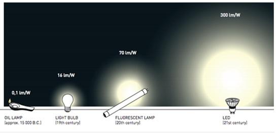 Lịch sử hình thành đèn LED qua các giai đoạn phát triển