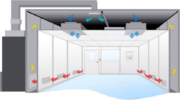 Hệ thống điều hòa không khí đảm bảo cho phòng sạch