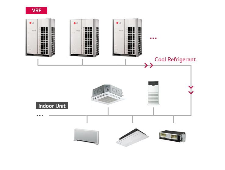 Hệ thống VRF đã thay đổi thị trường điều hoà không khí như thế nào?