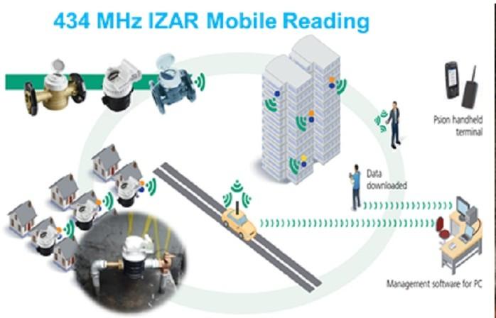 Công nghệ đọc số đồng hồ nước từ xa