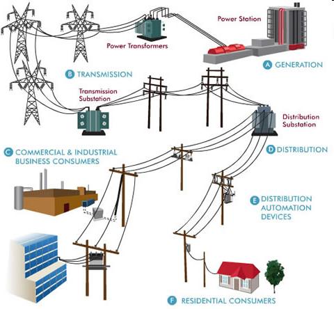 Hệ thống điện thông minh trên thế giới