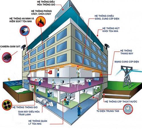 Quy trình bảo trì hệ thống toà nhà