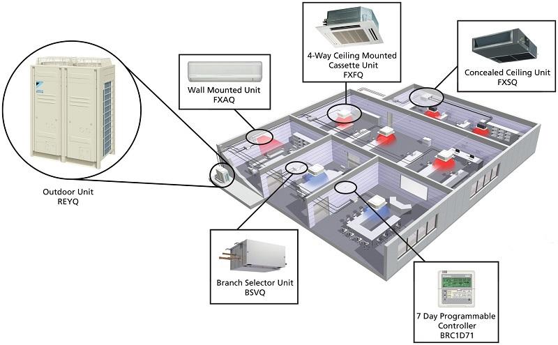 Nguyên lý hoạt động của hệ thống điều hòa không khí trung tâm