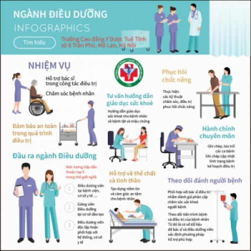 Kinh nghiệm các Điều dưỡng viên chia sẻ cho sinh viên khi đi thực tập lâm sàng