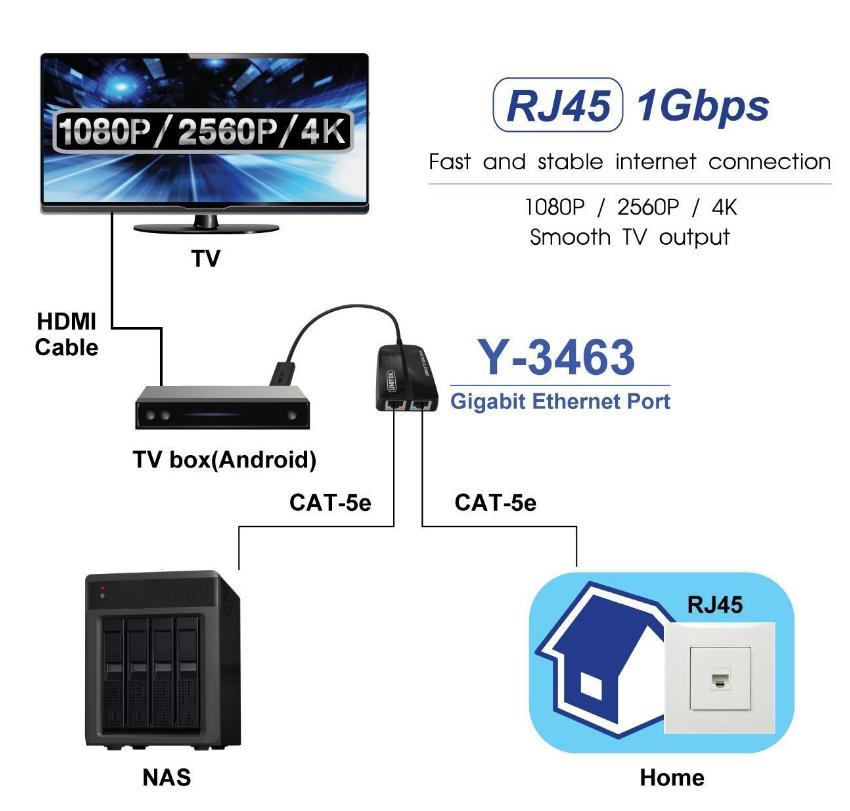 cap usb 3.0 -> lan gigabite unitek y-3463