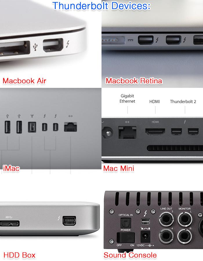Cáp Apple Thunderbolt to Thunderbolt 2M màu trắng