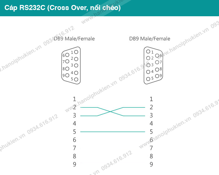 Cáp RS232C Null Modem