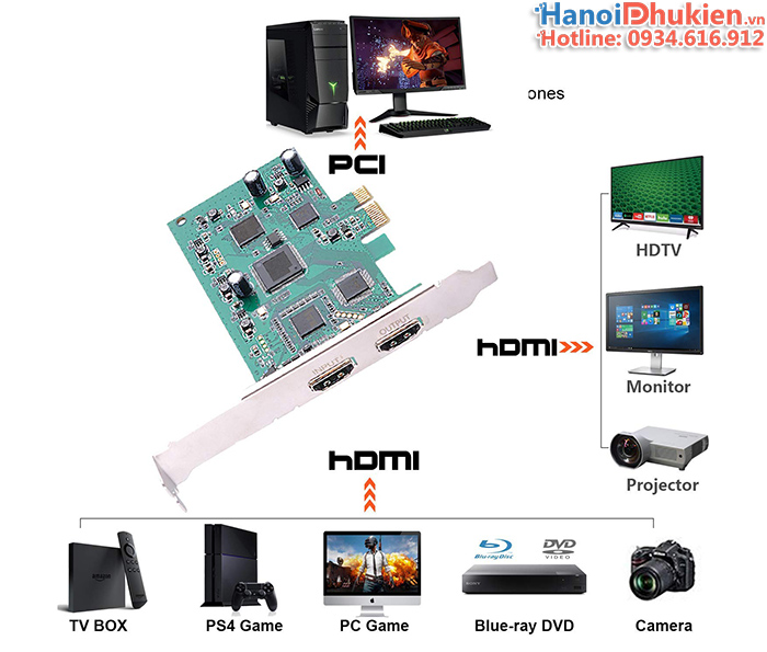 Card PCI-e 1x sang HDMI Capture 1080P60hz hỗ trợ SDK cho PC