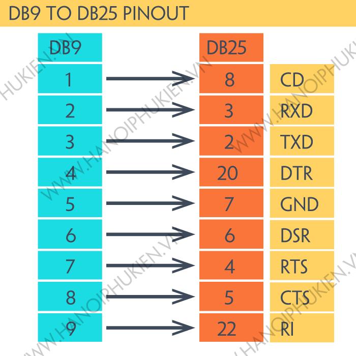 db9 sang db25, db9 to db25, hanoiphukien.vn