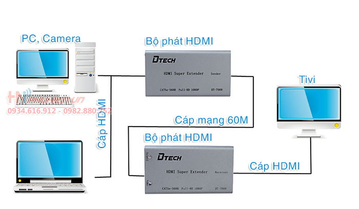 hdmi to lan, hdmi to rj45, khuech dai hdmi dtech dt-7009