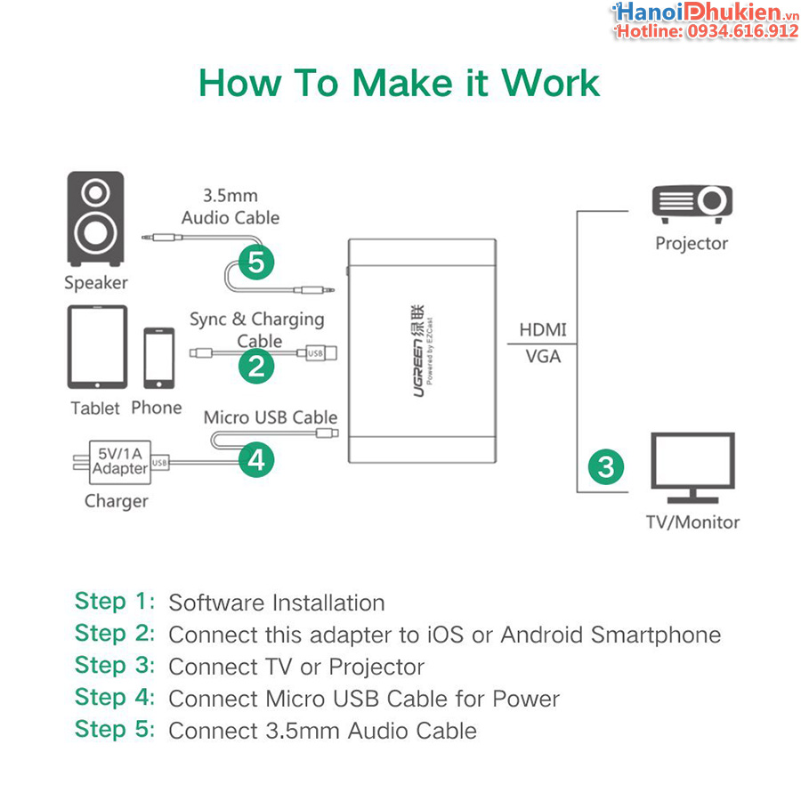 Thiết bị kết nối điện thoại Samsung, iPhone, iPad máy tính bảng ra Tivi, máy chiếu Ugreen 30963